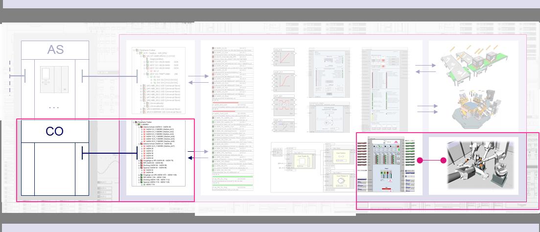 WinMOD-CoSimulationen erweitern die Fähigkeiten der WinMOD-Systeme durch die Kombination mit Simulationstools anderer Hersteller