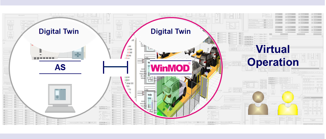 When a real or virtual automation system in conjunction with a virtual plant is operated permanently parallel to the real plant, this is called a Digital Twin or a Shadow Plant.