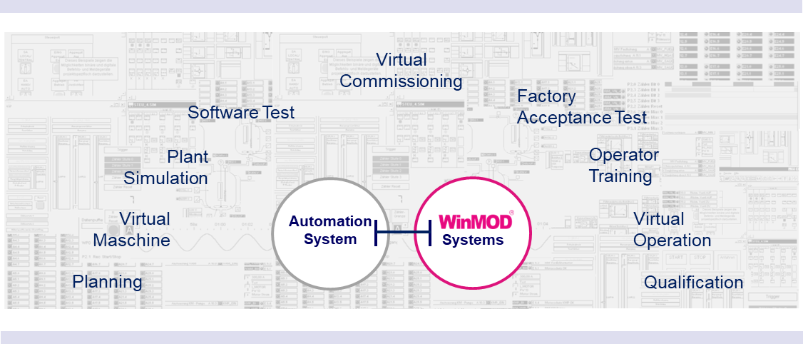 WinMOD Systems are used in a variety of industries for a various range of applications with constant further development for trending technology.
